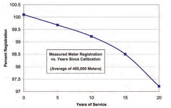 Grafik-Penurunan-Akurasi-KWH-Meter-Analog