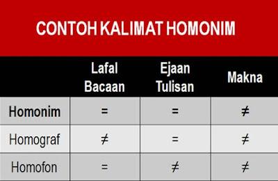 Pengertian Dan Contoh Homonim Homograf Dan Homofon Materi Belajar