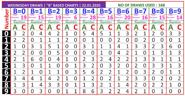 Kerala Lottery Result Winning Number Trending And Pending Chart of B based AC Chart  on 21.01.2020
