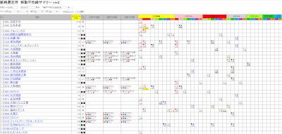 銘柄選定用の 移動平均線サマリー ver.2 -  2020/01/31