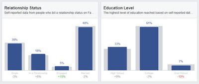 كيفية عمل إعلان فيسبوك ناجح 6