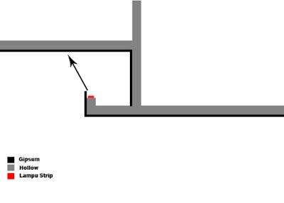 Cara pemasangan lampu led plafon dengan mudah