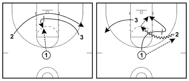 讓取分變簡單的三對三籃球戰術 - 低位掩護戰術 (Pin and Pick)