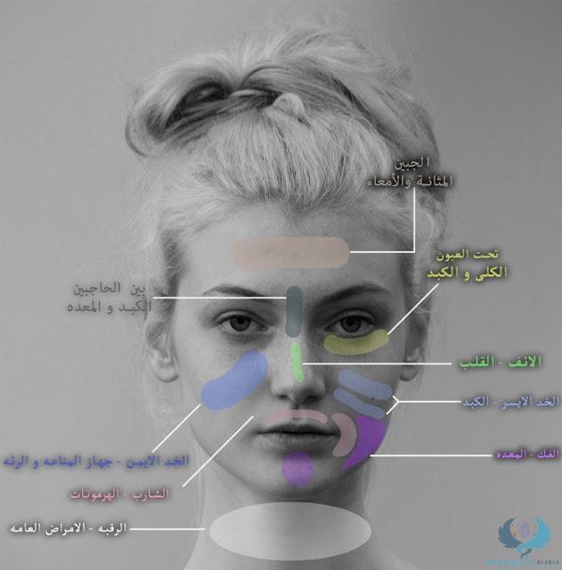 تعلم كيف وجهك يكشف عن الامراض التى تعانى منها