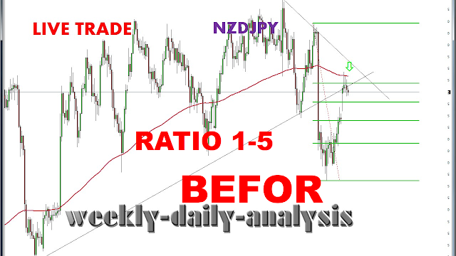 http://www.weekly-daily-analysis.co/2019/04/results-of-our-trades-nzdjpy-01-th.html