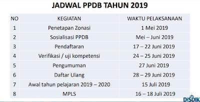 Jadwal PPDB SMA 2019 / 2020 Jawa Barat