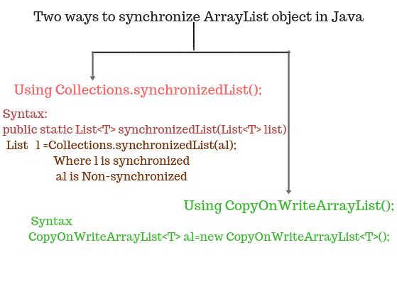 Synchronization of ArrayList,  Synchronized ArrayList.
