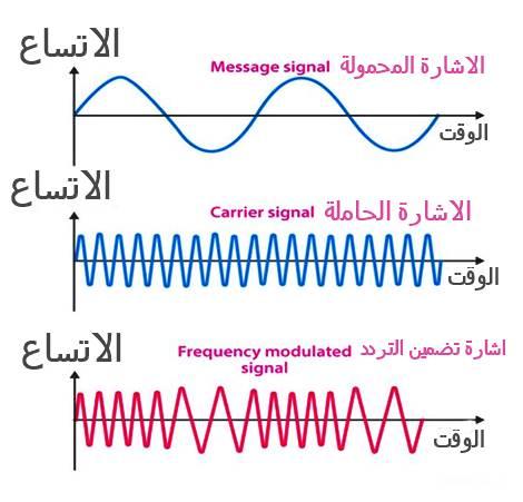 تضمين التردد Frequency Modulation