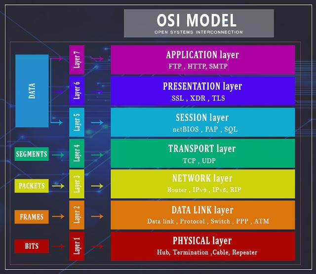 OSI-MODEL-IN-COMPUTER-NETWORK