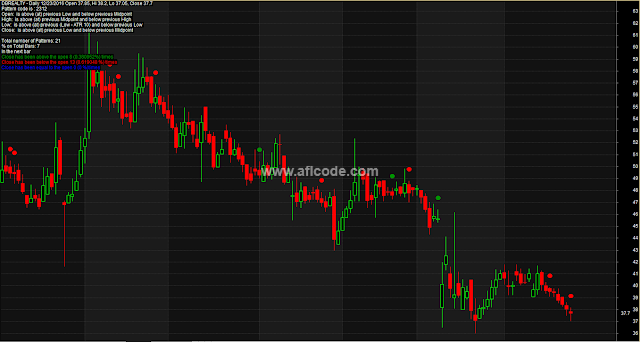 Candle Stick Target Dotted Pattern