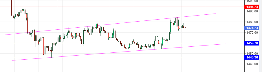 XAU/USD Hourly Chart