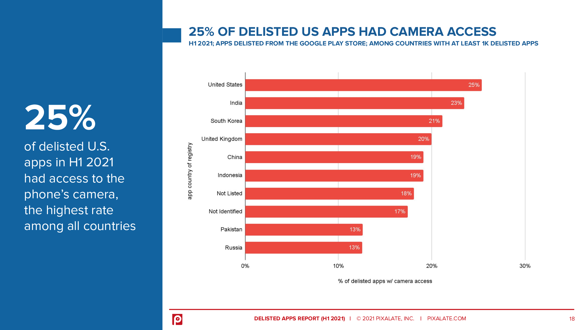25% of delisted U.S. apps in H1 2021 had access to the phone's camera, the highest rate among all countries