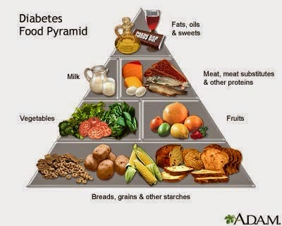 http://weightlossplume.blogspot.com/2014/10/whatis-diabetic-diet.html