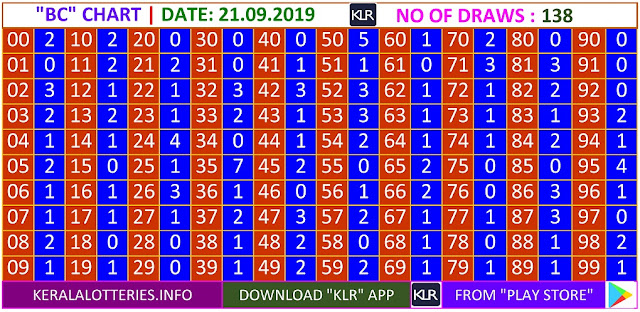 Kerala lottery result BC Board winning number chart of latest 138 draws of Saturday Karunya  lottery. Karunya  Kerala lottery chart published on 21.09.2019