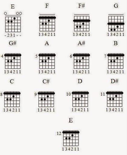 Belajar Kunci Gitar Dan Senam Jari
