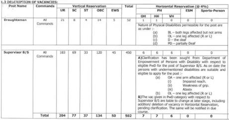 Military Engineer Service Recruitment 2021