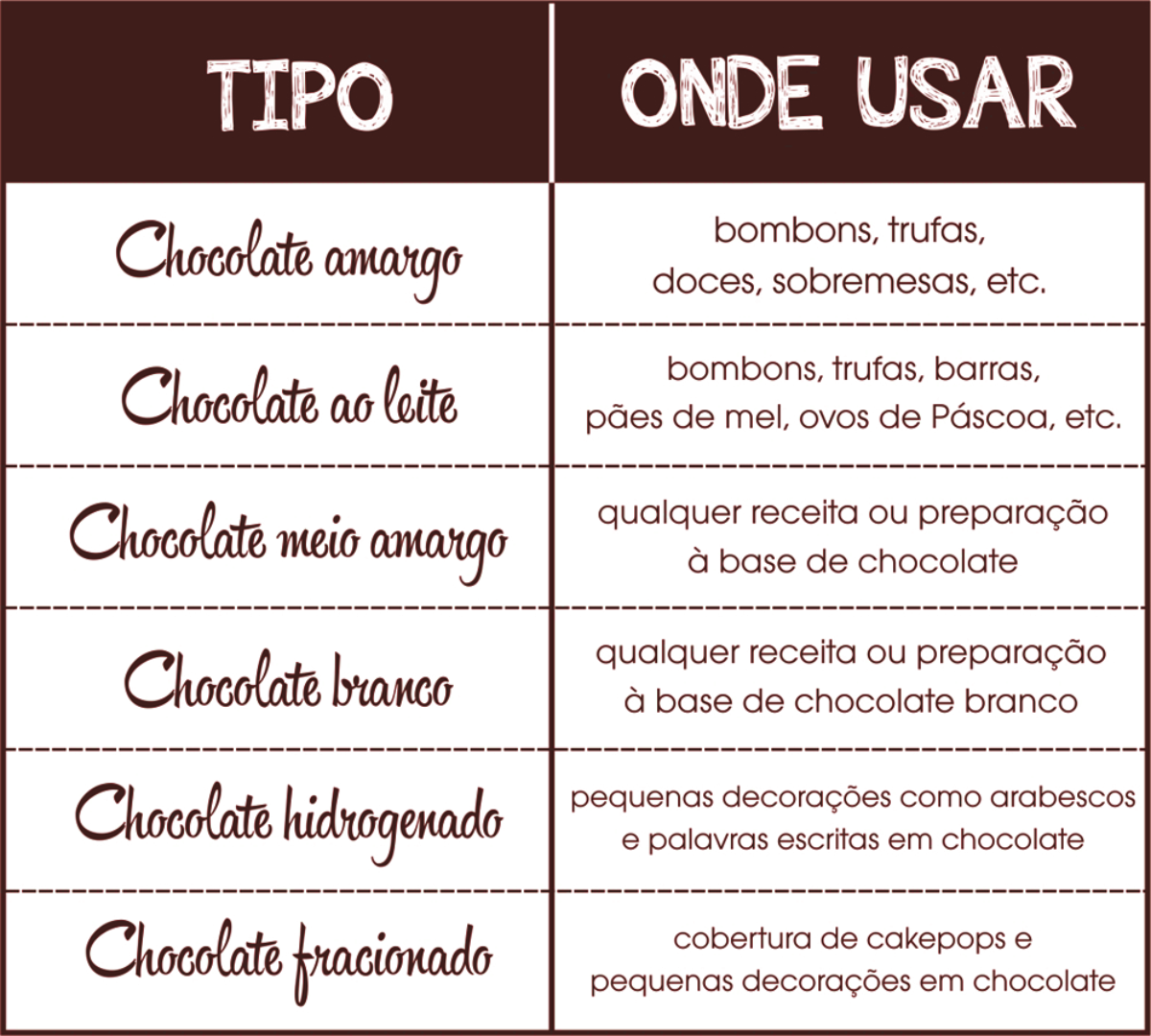 Dia do Chocolate é 7 de Julho
