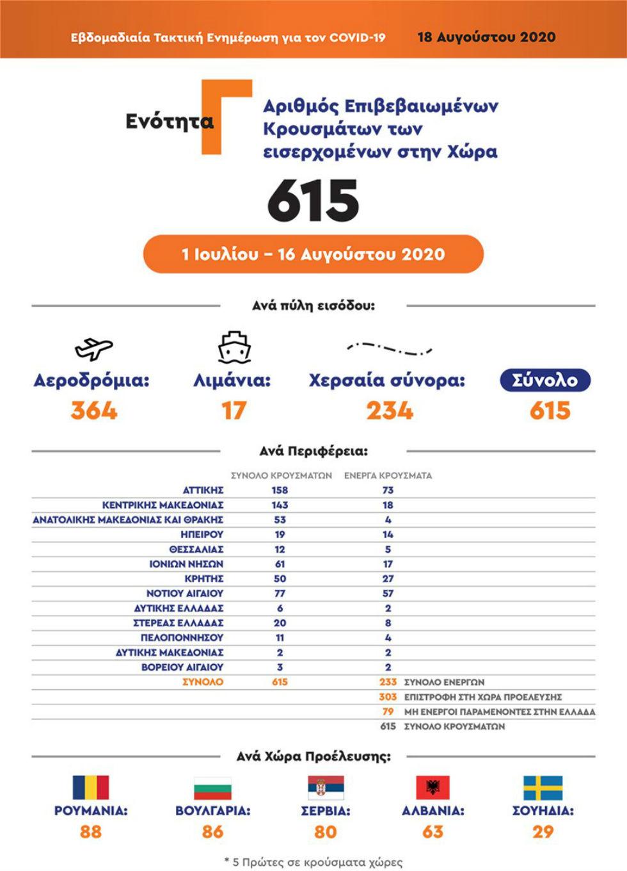Κορονοϊός: 53 εισαγόμενα κρούσματα στην ΑΜΘ με το άνοιγμα των συνόρων