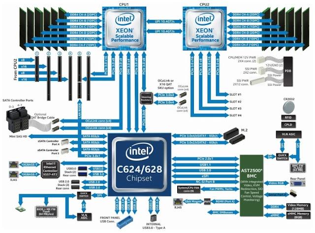 Dica S2600STBR: É necessário o segundo processador para reconhecer toda a memória do sistema