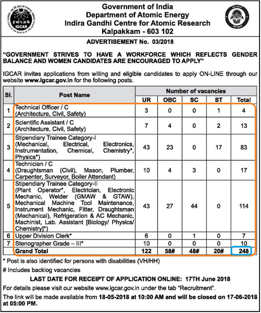 IGCAR Kalpakkam recruitment 2018