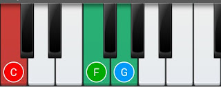 C Sus4 Chord