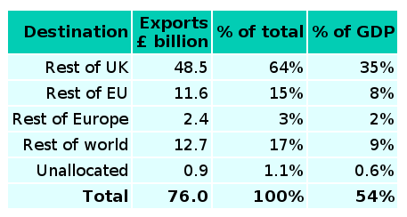 An active citizen's guide to scotland: Exports and imports
