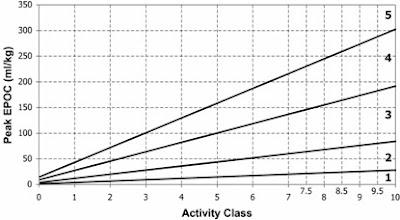 ความสัมพันธ์ระหว่าง Activity Class กับ TE ที่ EPOC ค่าต่างๆ