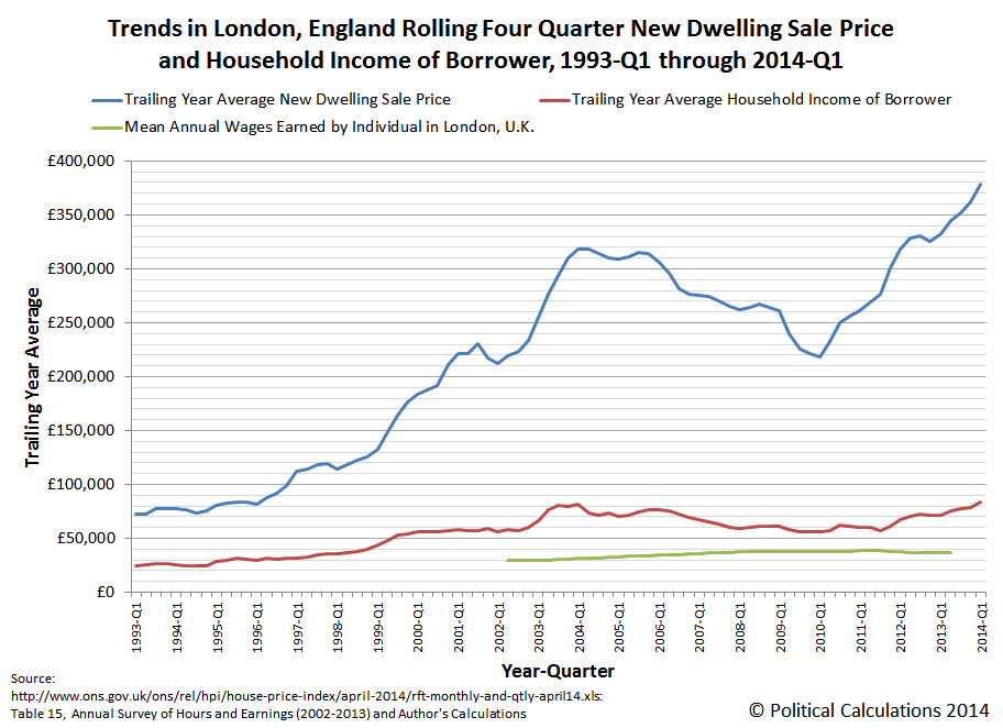 Trends in London, England Rolling Four Quarter New Dwelling Sale Price and Household Income of Borrower, 1993-Q1 through 2014-Q1