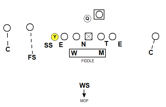 simple under front cover 1 with 4-2-5 personnel
