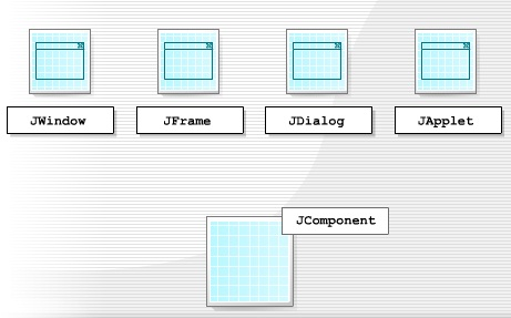 Swing components and containers ~ Java Tutorials