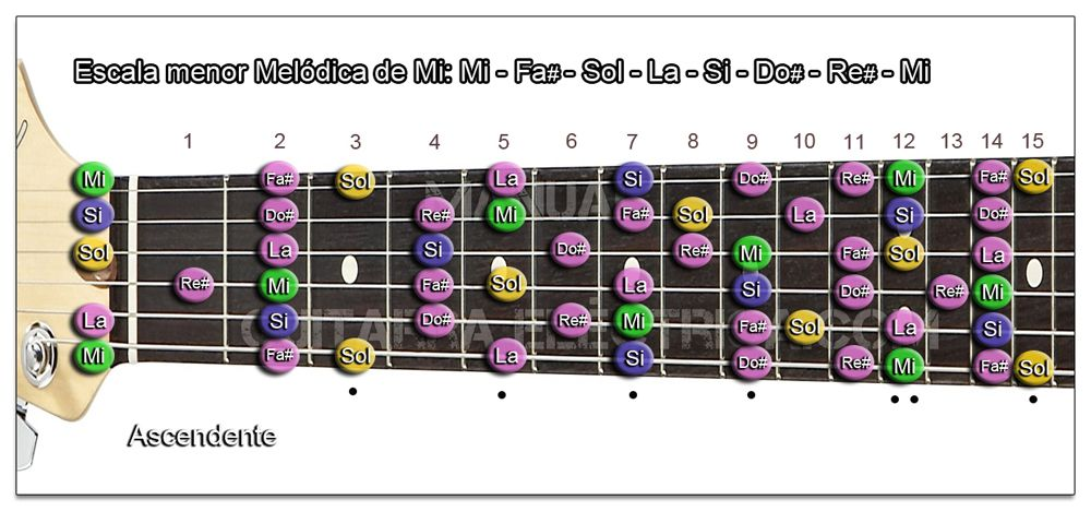 Escala Guitarra menor Melódica (Mi - E)