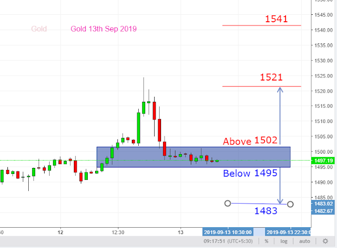 Gold Vedic Trading  Levels for 13th Sep 2019 ,Next Levels 1521 or 1483 ?