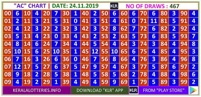 Kerala Lottery Winning Number Daily  Trending & Pending AC  chart  on 24.11.2019