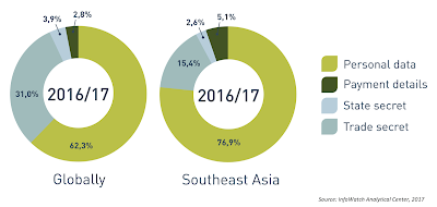 Source: Infowatch. Almost 77% of leaks were around personal data in Southeast Asia.