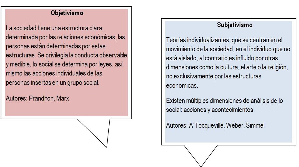 Estudios Culturales Aportes De La Teoria Social Clasica