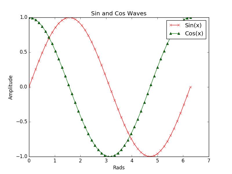 An Introduction to Scientific Python - Matplotlib - Data Dependence