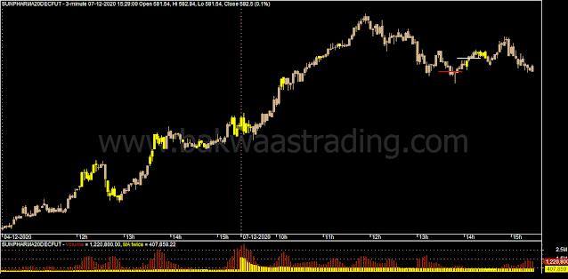 Day-Trading-SUNPHARMA-Price-Action_Chart