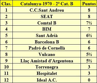 Clasificación final del Campeonato Catalunya por Equipos de 1970 – 2ª Categoría B