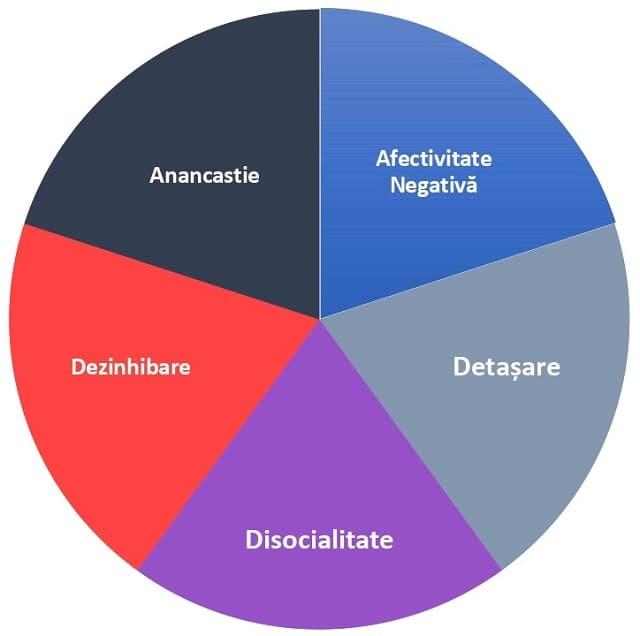 modelul dimensional al trasaturilor de personalitate tulburari anancastie