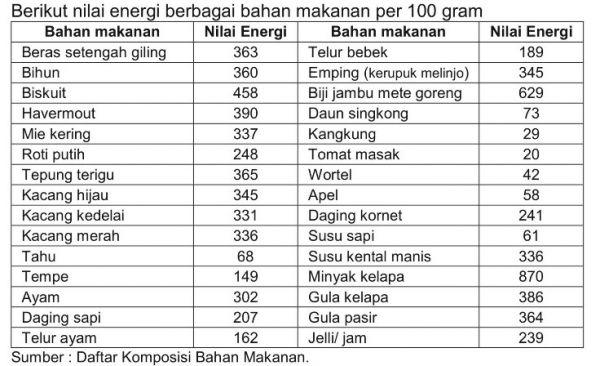 Daftar Kalori Makanan dan Minuman Anda Sehari-hari