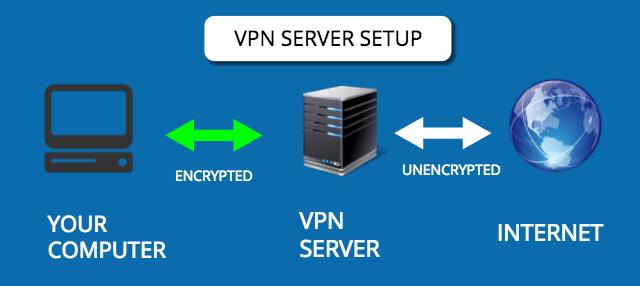 Perbedaan VPN dengan Proxy Server Serta Kelebihannya 2_