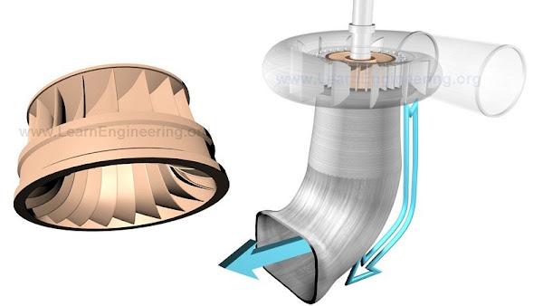 Turbin Francis adalah turbin reaksi