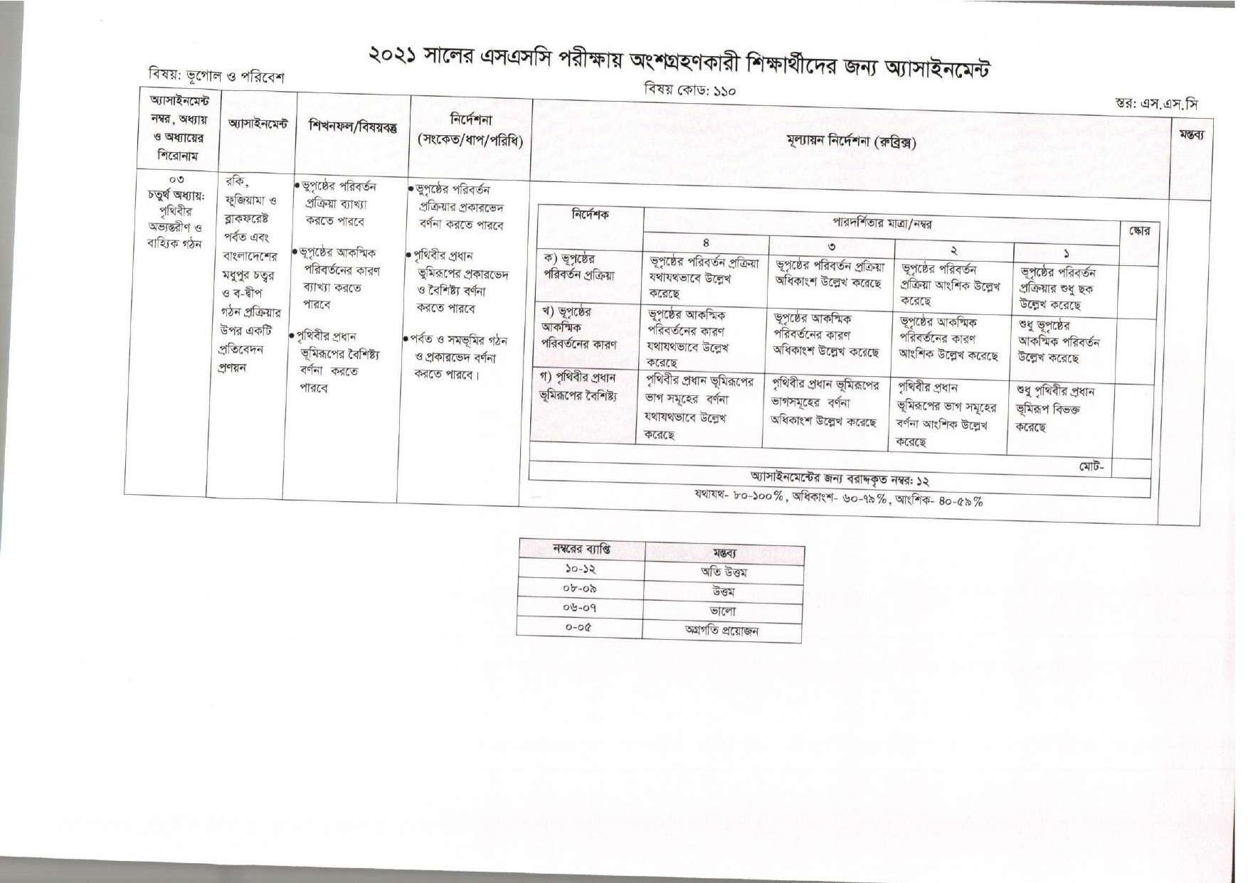 SSC Assignment 2021 Geography 5th Week