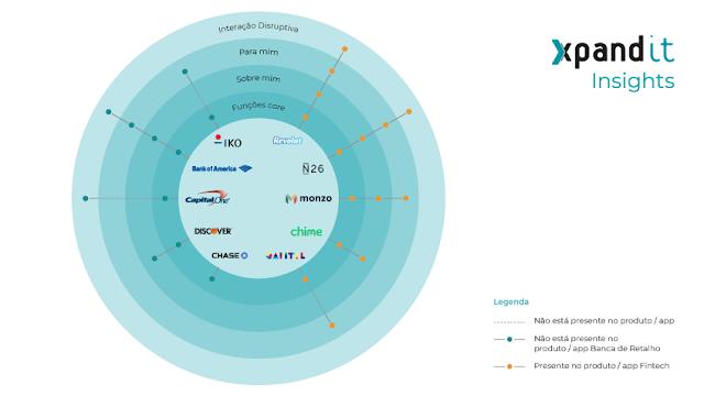Xpand IT analisa futuro das Apps bancárias
