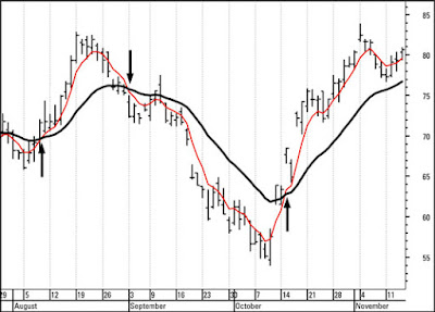 trading-with-moving-averages-'Exponential Moving Average'-'Simple Moving Average-(SMA)