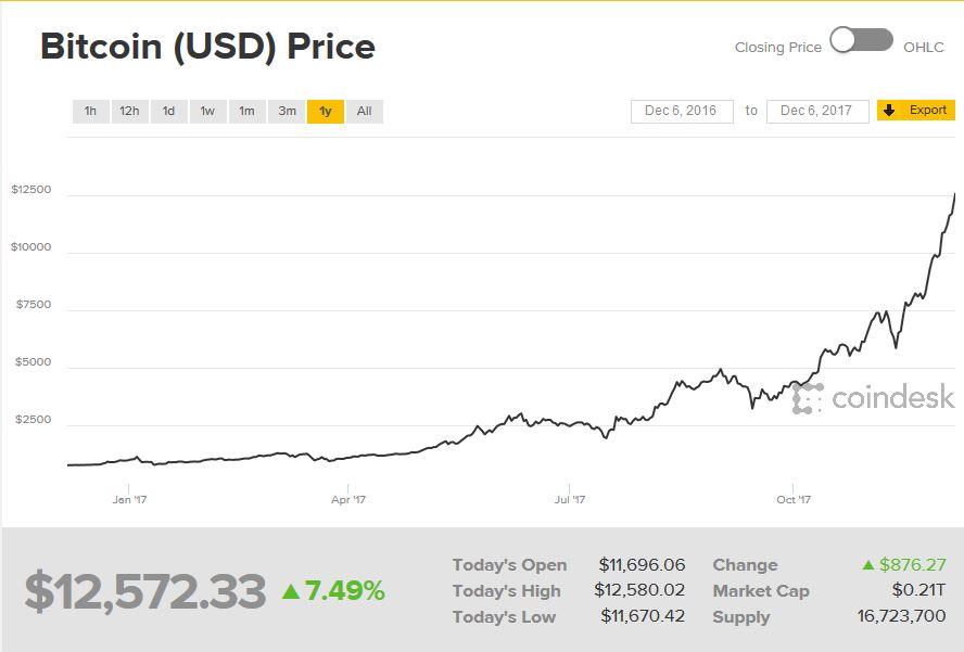 bitcoin cum să faci bani cu adevărat
