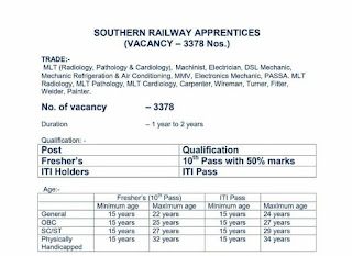 Southern Railway 10th Pass and ITI Apprentices Recruitment 2021  Apply Online   3378 Vacancy