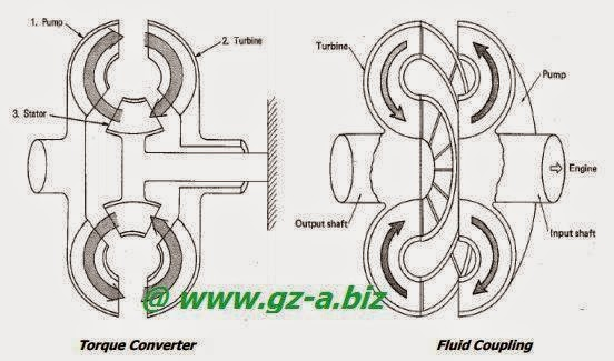 Tipe Clutch Dalam Engine Diesel (2)
