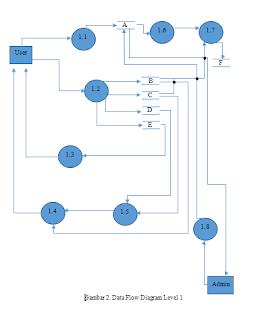 Spesifikasi kebutuhan perangkat lunak dengan diagram erd dfd dan diagram1 ccuart Gallery