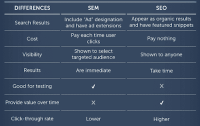 SEM vs SEO: Apa Perbedaannya dan Mana yang Lebih Baik? 1